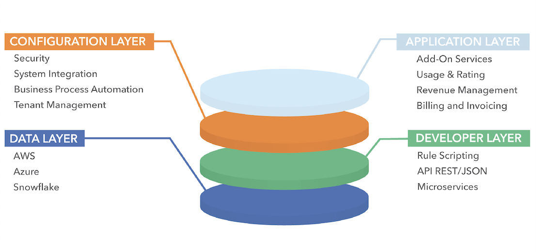 PaaS Graphic